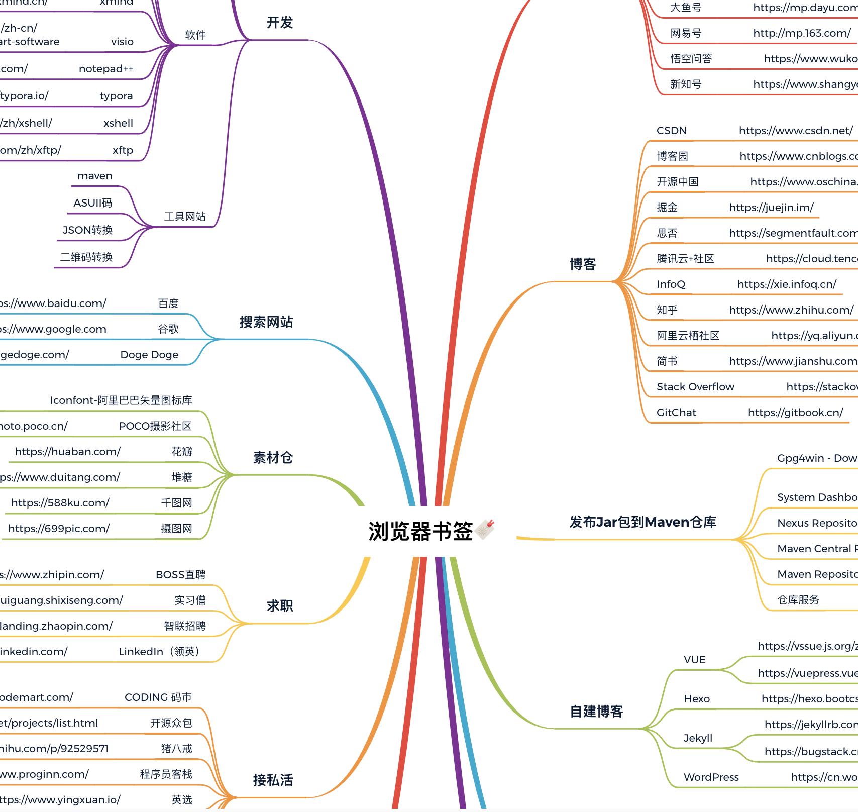 图 10-1 程序员的书签列表