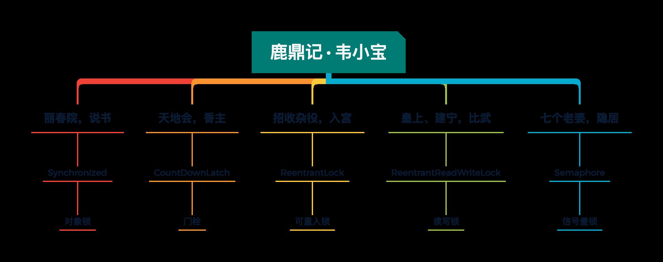 图 12-1 鹿鼎记·韦小宝,多线程恶搞例子