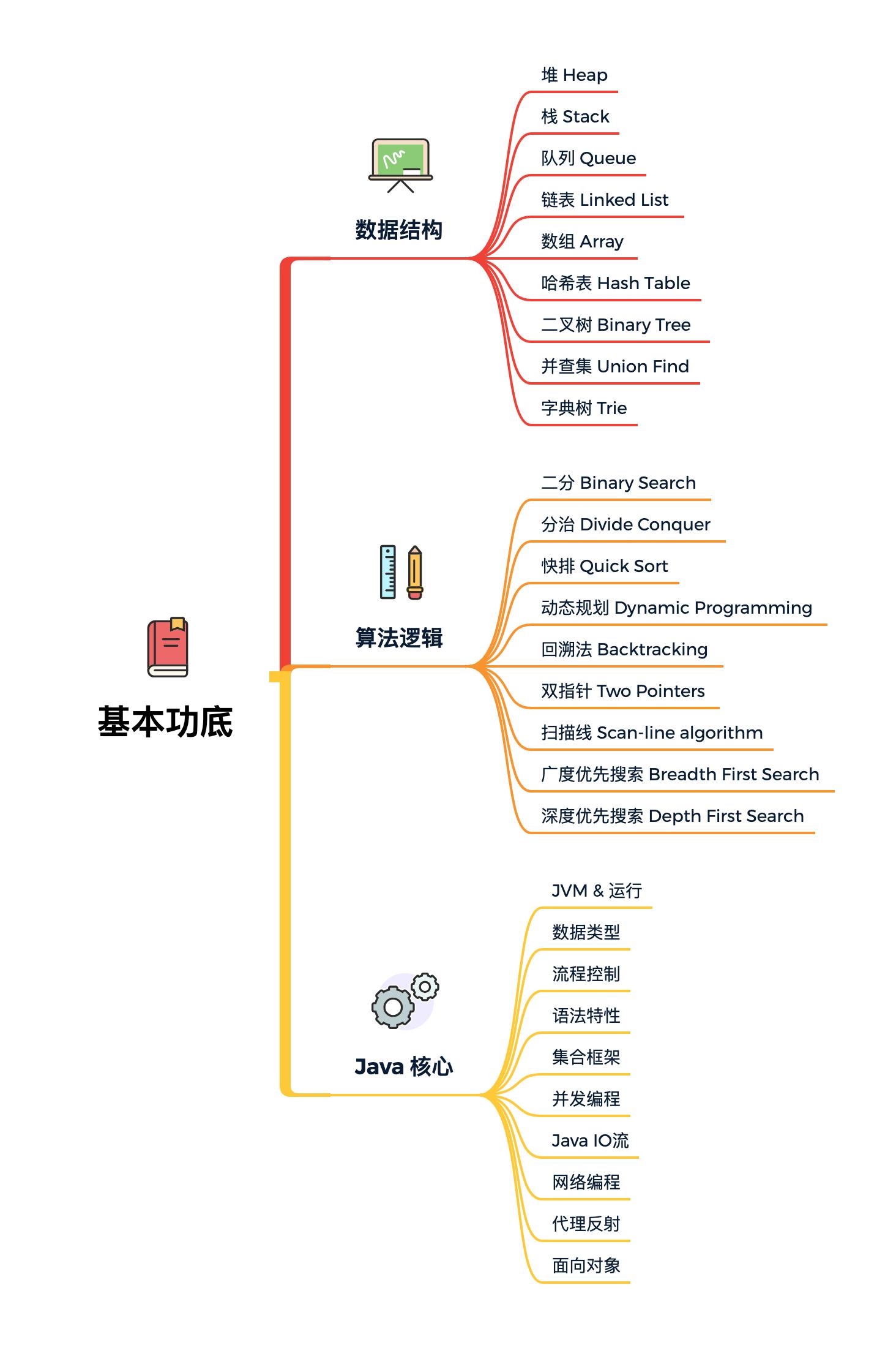 图 16-1 基本功底
