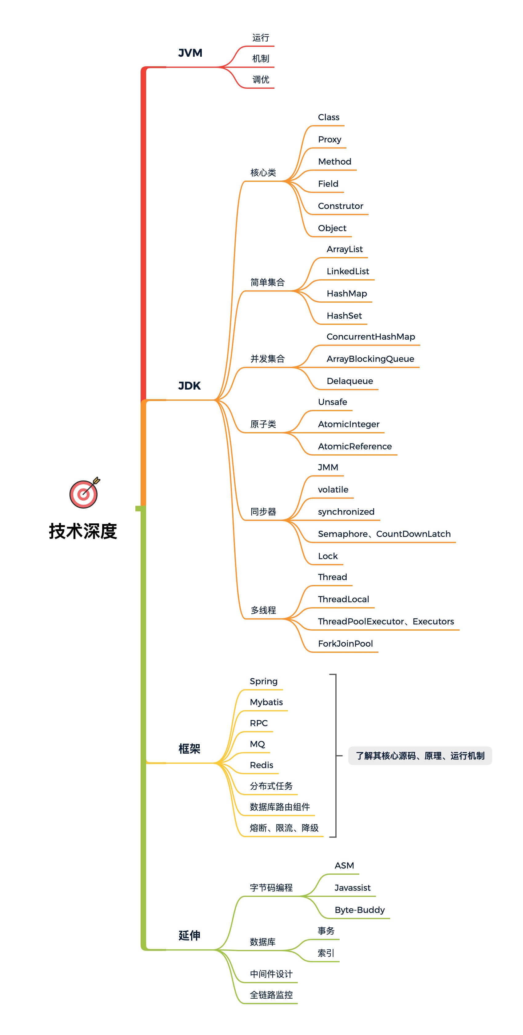 图 16-3 技术深度