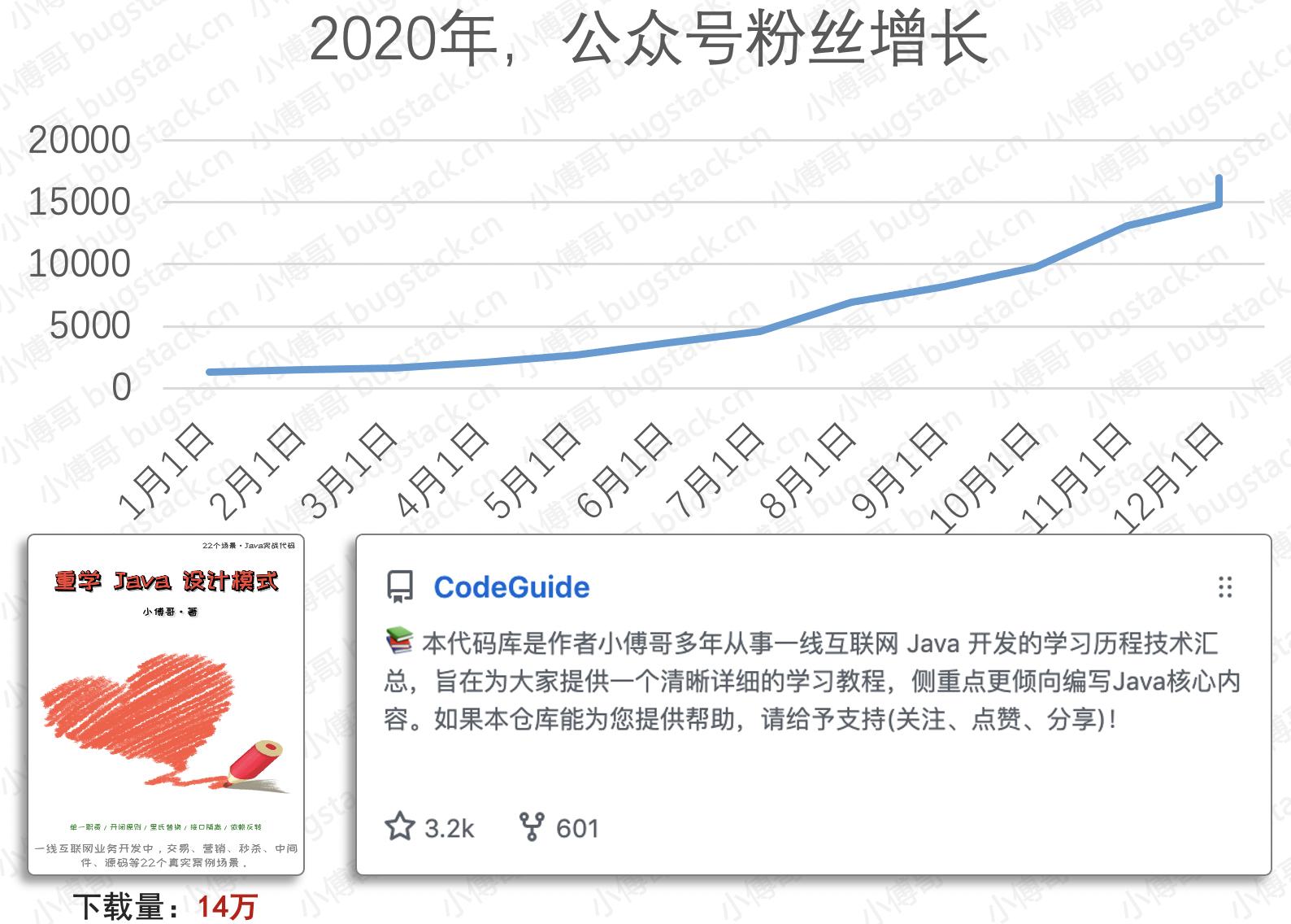 2020年,数据增长报告