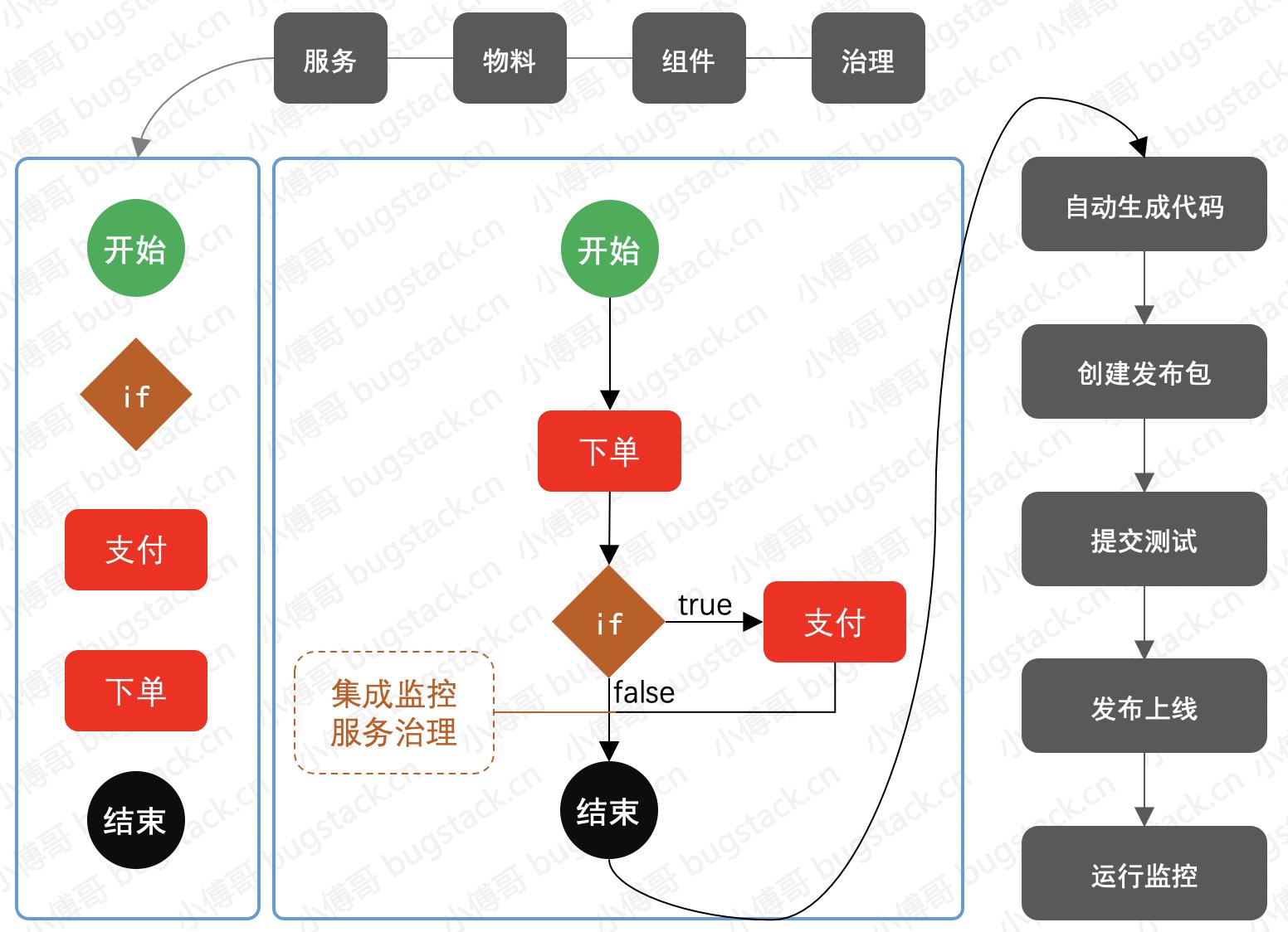小傅哥,低代码编程核心框架