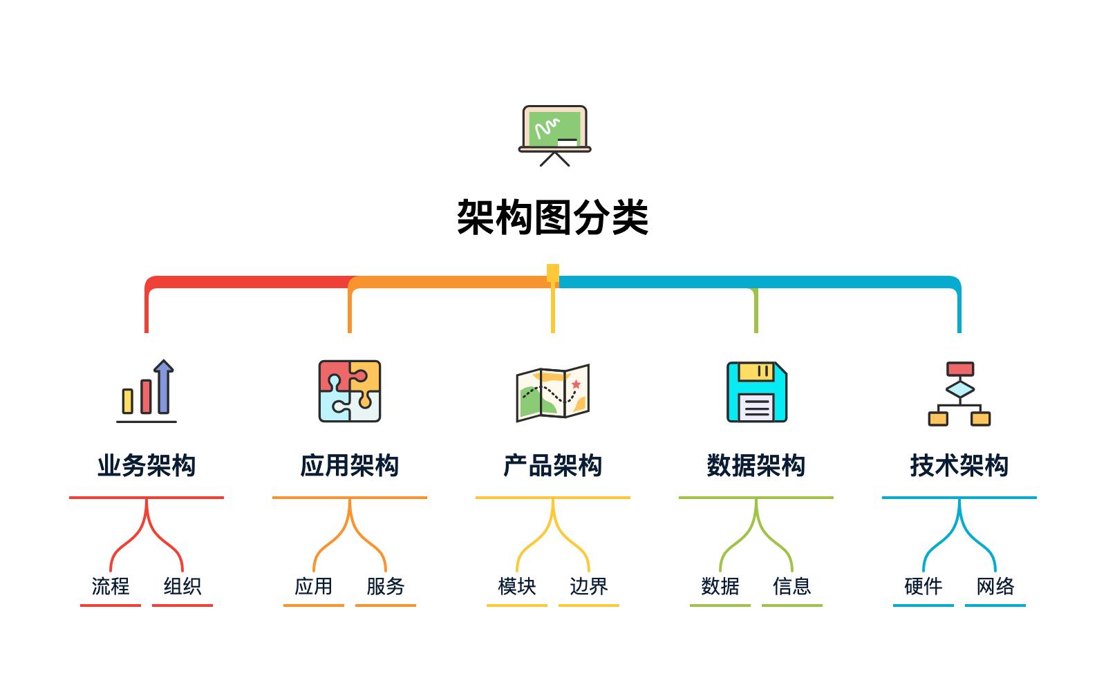 图 26-1 架构图分类