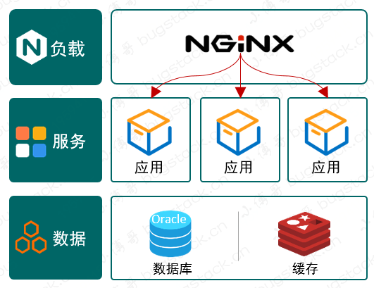 多应用部署和Nginx反向代理