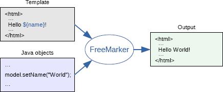 什么是 FreeMarker?