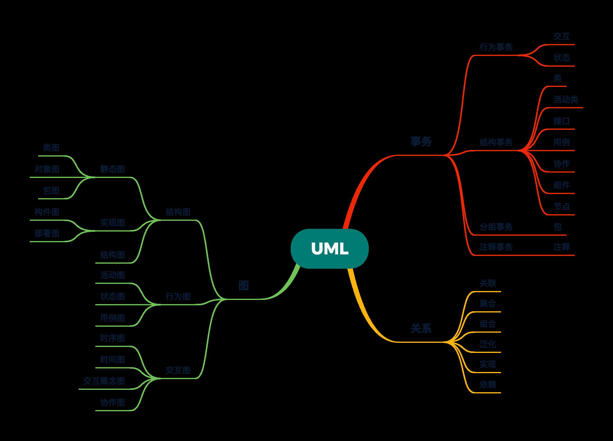UML 构件关系图,来自设计模式