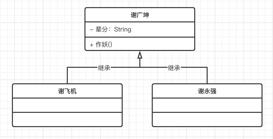 UML类图,继承关系