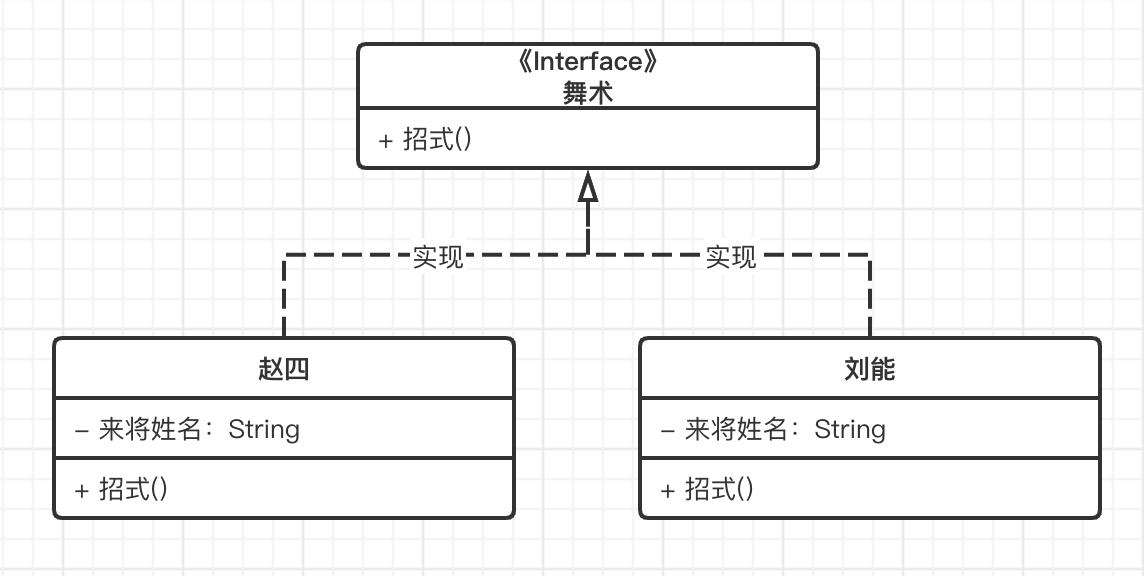 UML类图,实现关系
