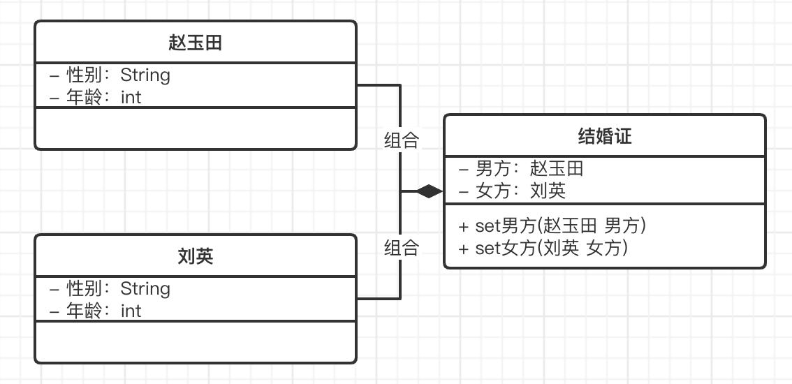 UML类图,组合关系
