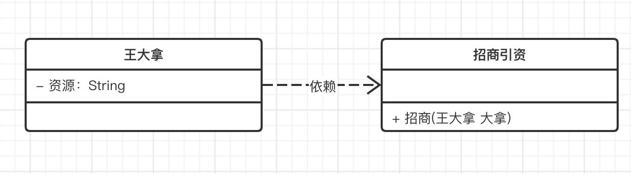 UML类图,依赖关系