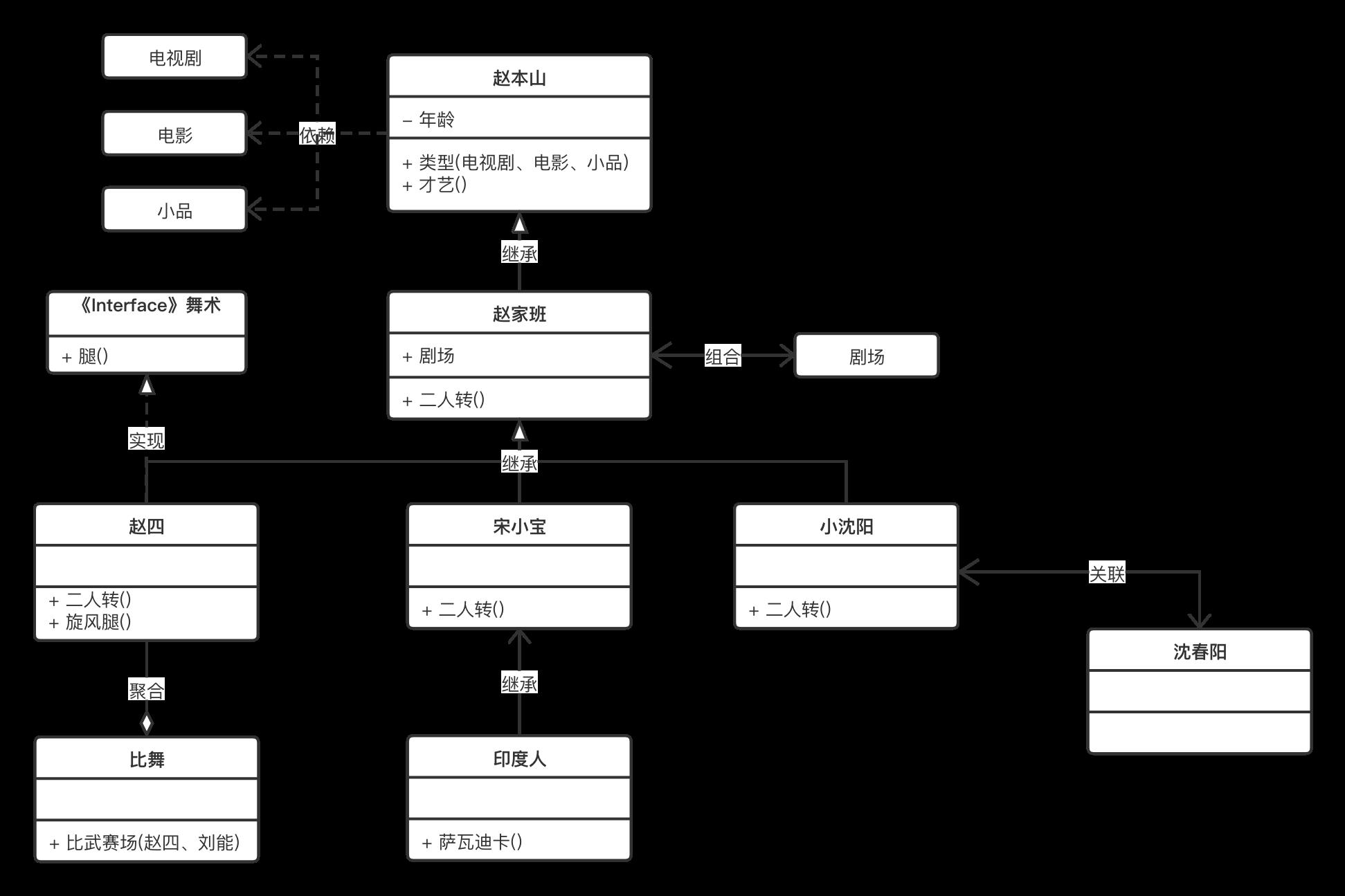 UML类图,赵家班全景类图