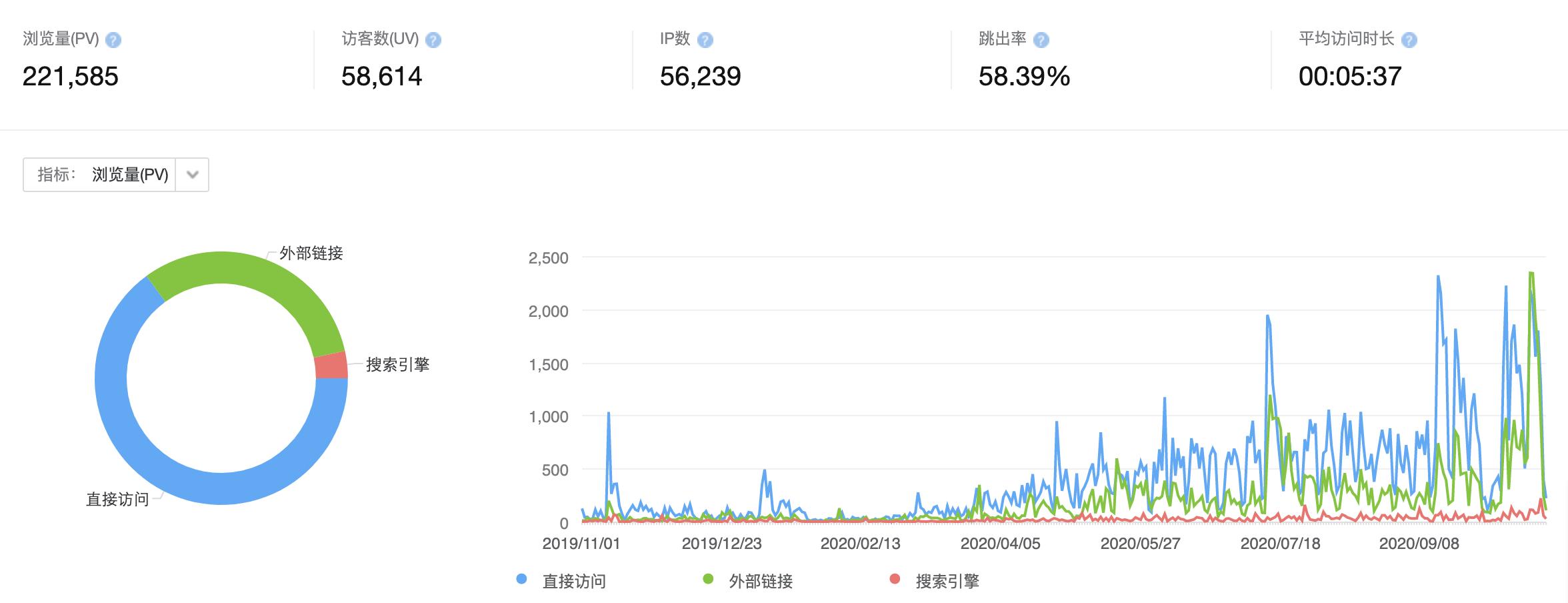 建站一年突破20万+PV