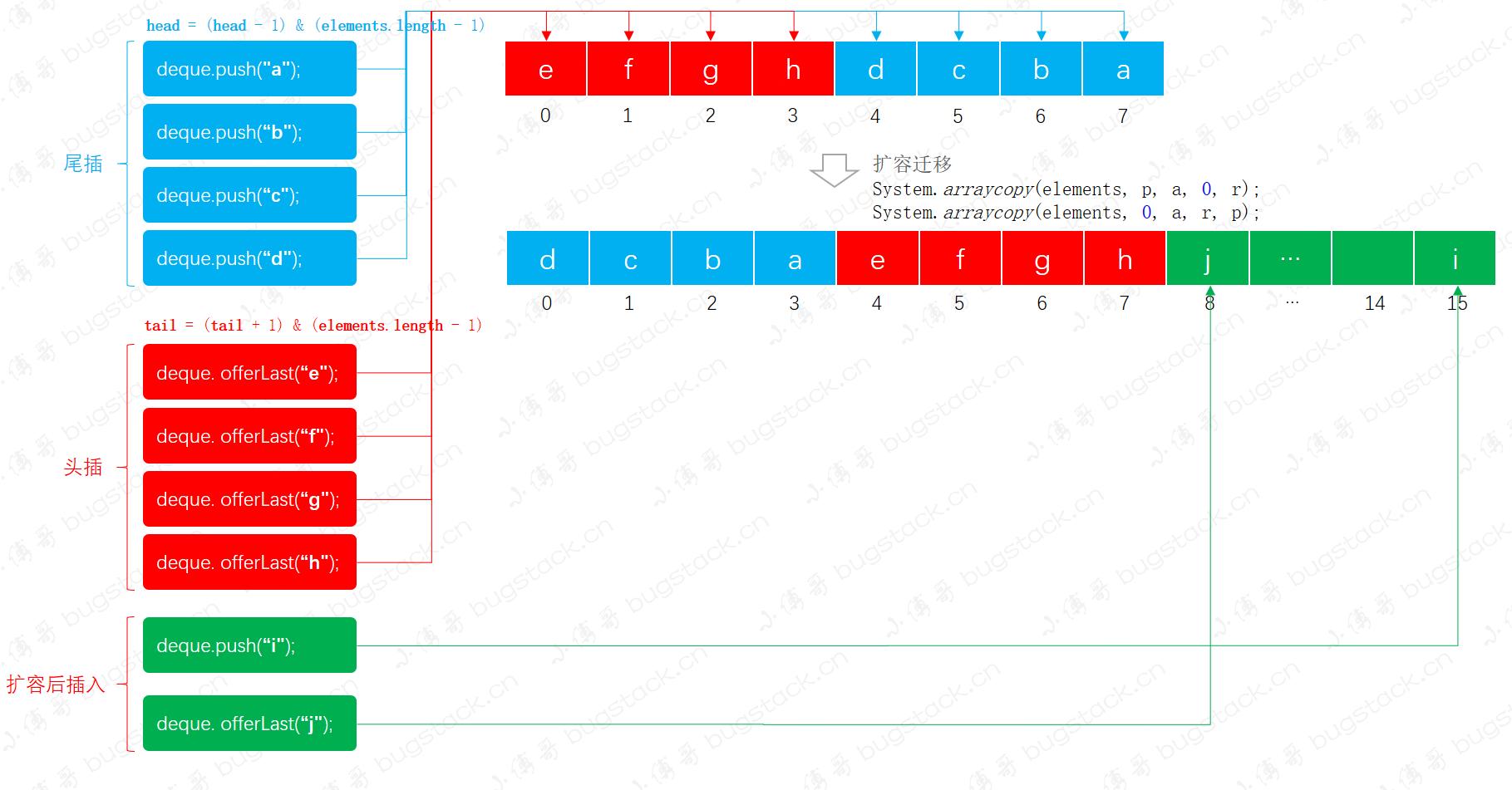 小傅哥 bugstack.cn & 双端队列数据结构操作