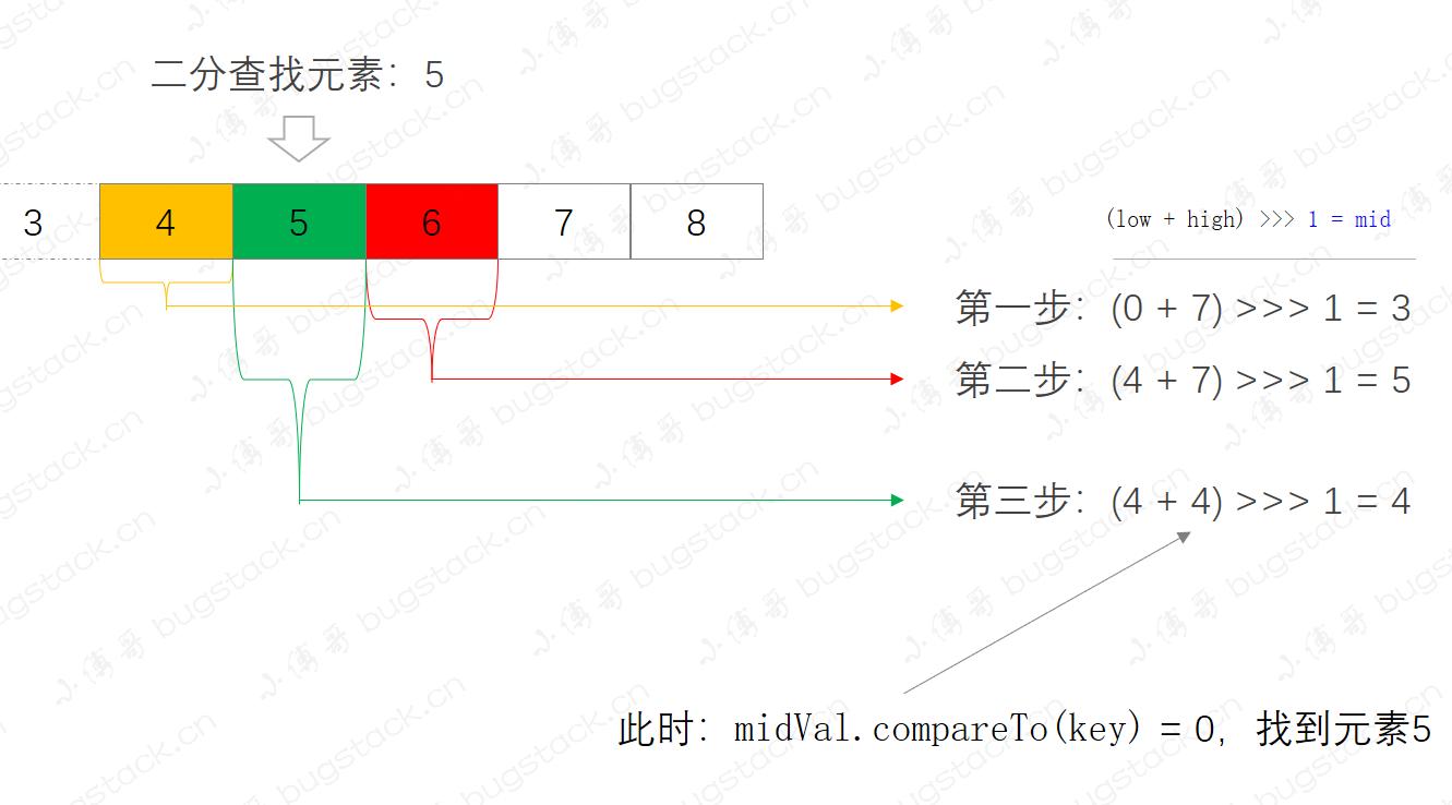 小傅哥 & Collections.binarySearch
