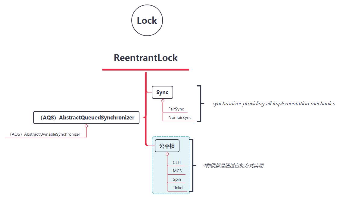 图 16-1 ReentrantLock 锁知识链条
