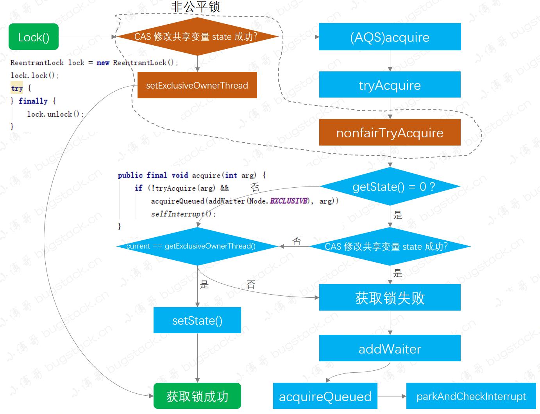 图 17-2 获取锁流程图
