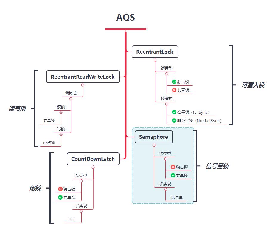 图 18-1 基于 AQS 实现的锁