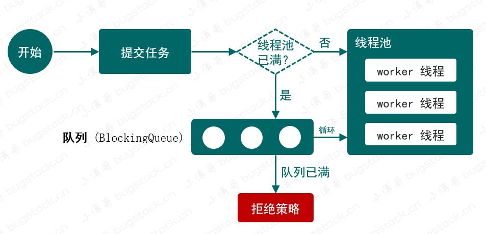图 21-1 线程池简化流程
