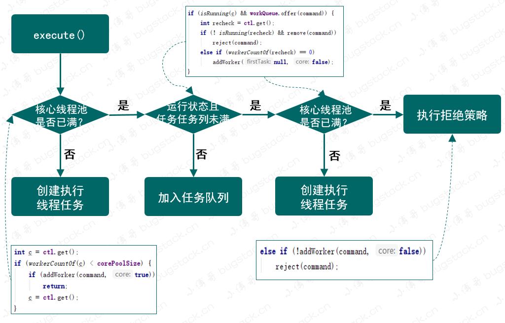 图 22-5 提交线程流程图