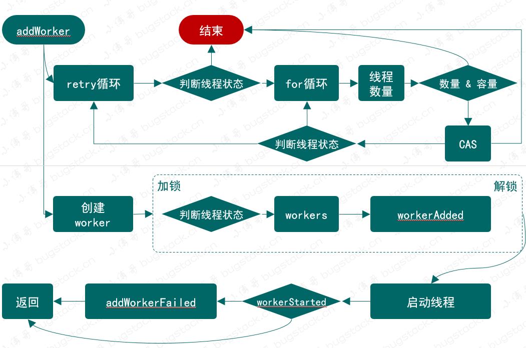 图 22-6 添加执行任务逻辑流程