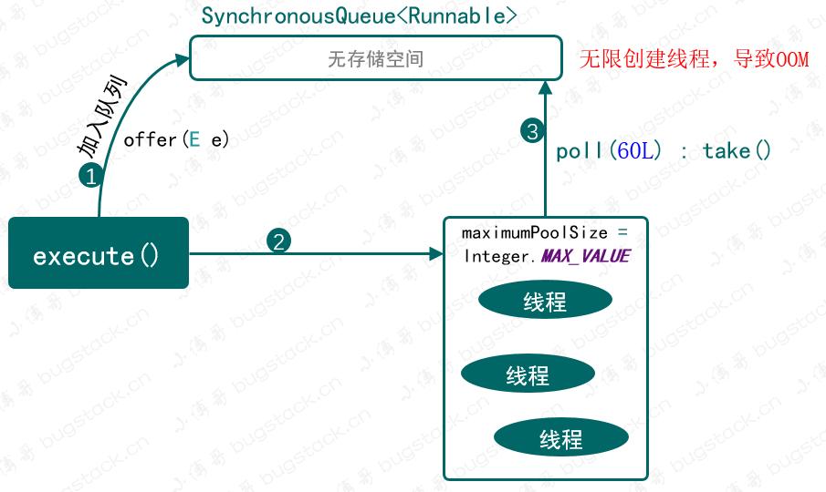 图 22-3 newCachedThreadPool 执行过程