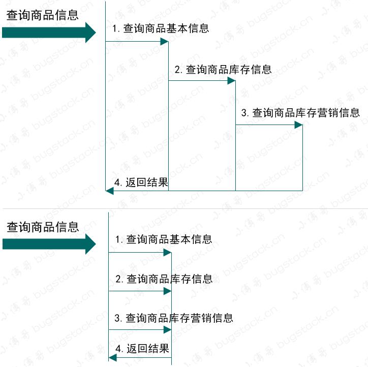 图22-5 多线程接口查询使用
