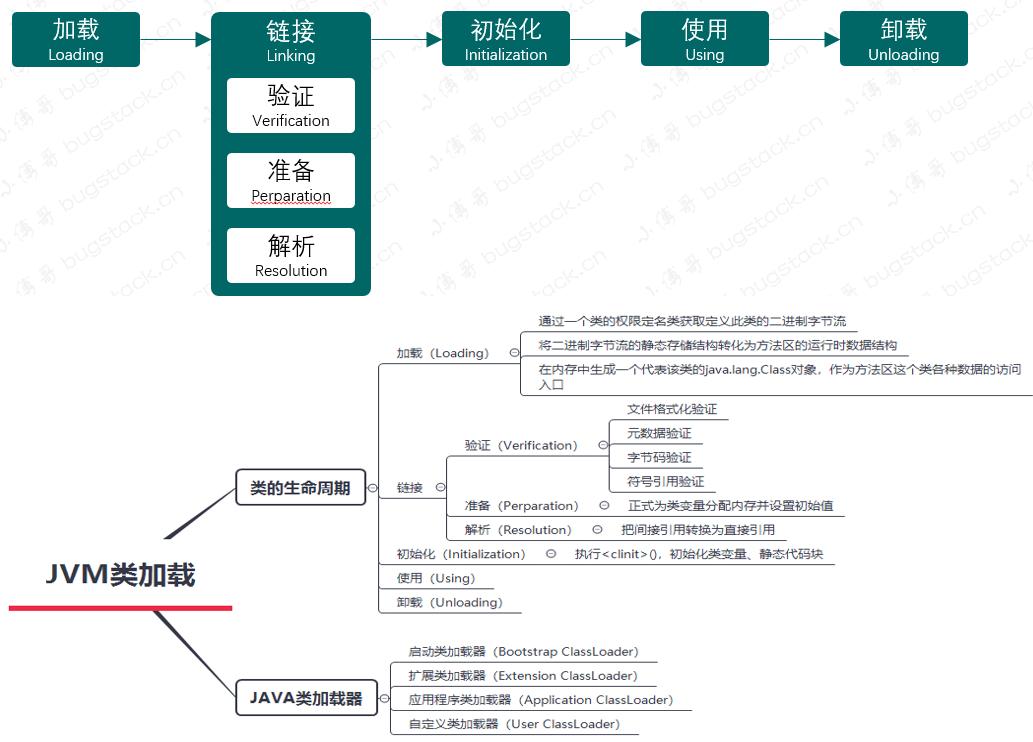 图 24-2 JVM 类加载过程