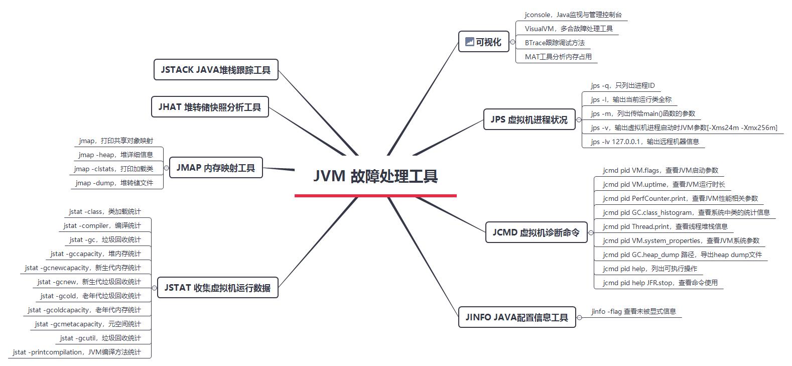 JVM 故障处理工具