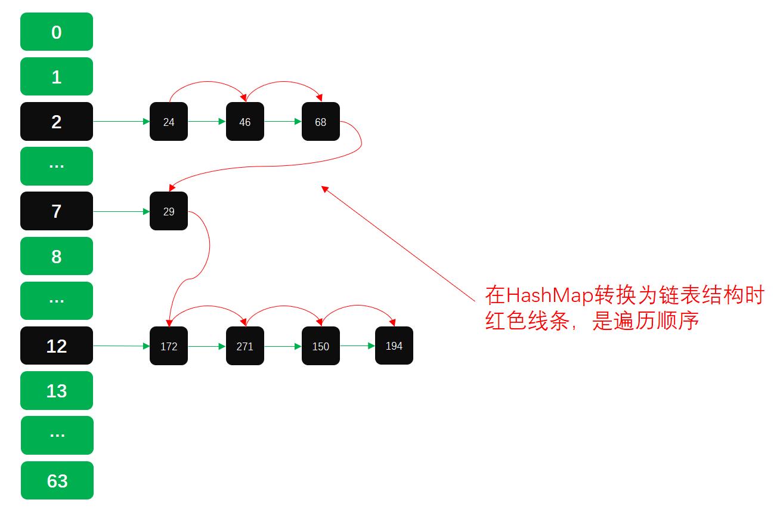 公众号:bugstack虫洞栈,红黑树转链表