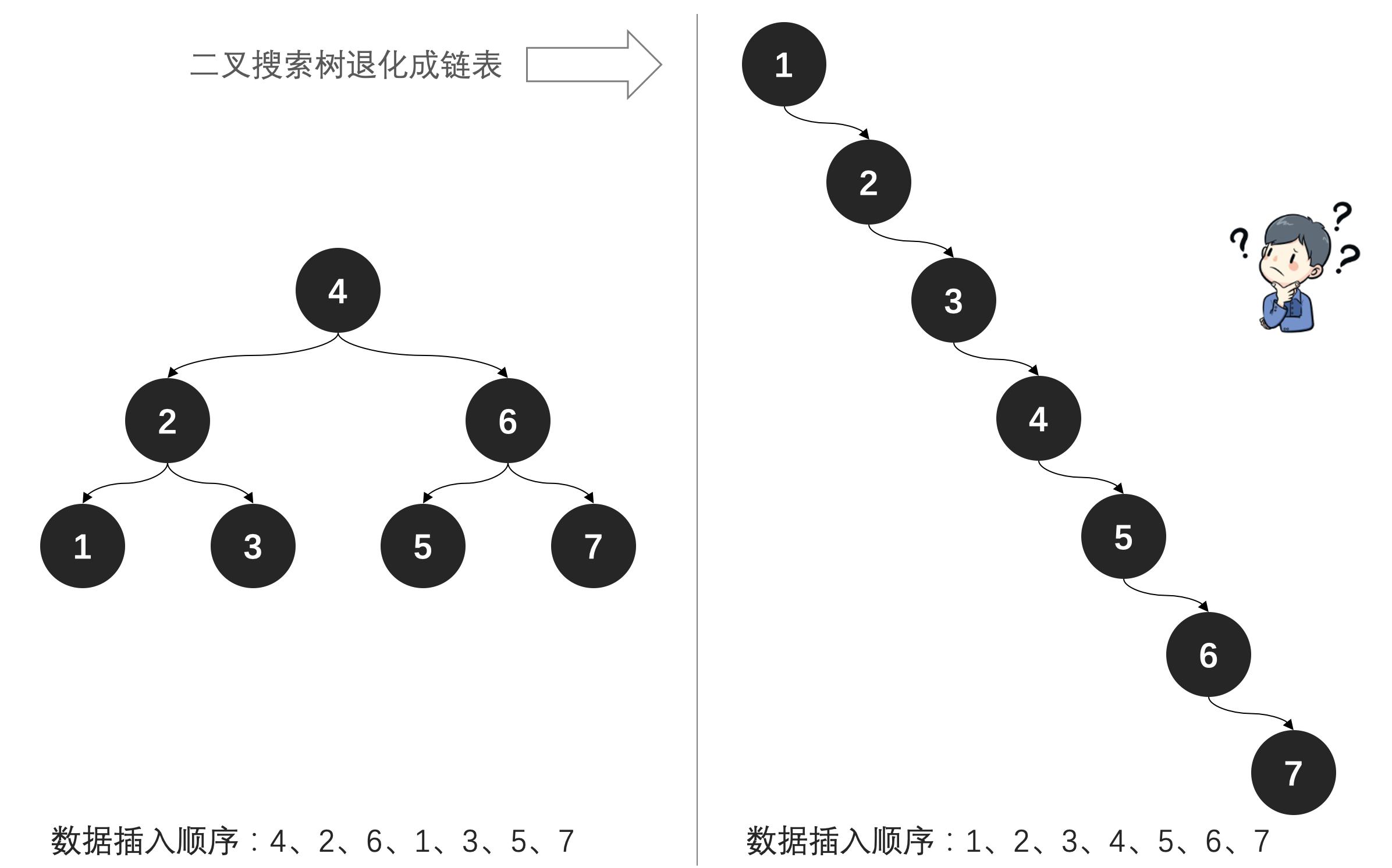 公众号:bugstack虫洞栈 & 二叉搜索树退化链表