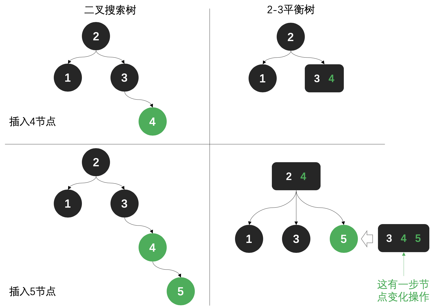公众号:bugstack虫洞栈 & 2-3树解决平稳问题