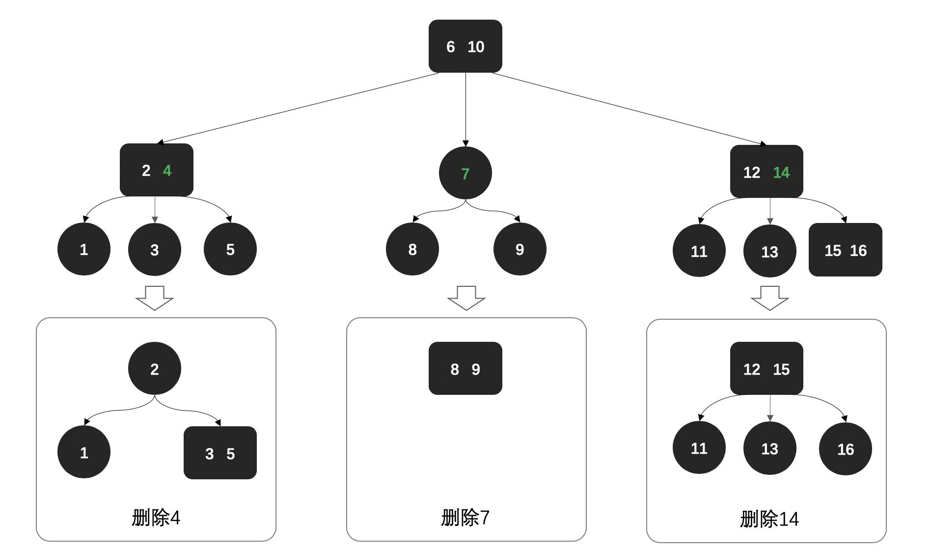 公众号:bugstack虫洞栈 & 复杂树删除过程
