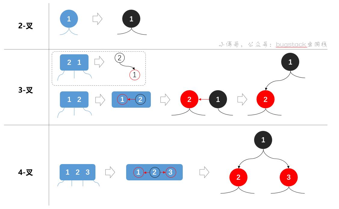 2-叉、3-叉、4-叉,转换红黑树示意图