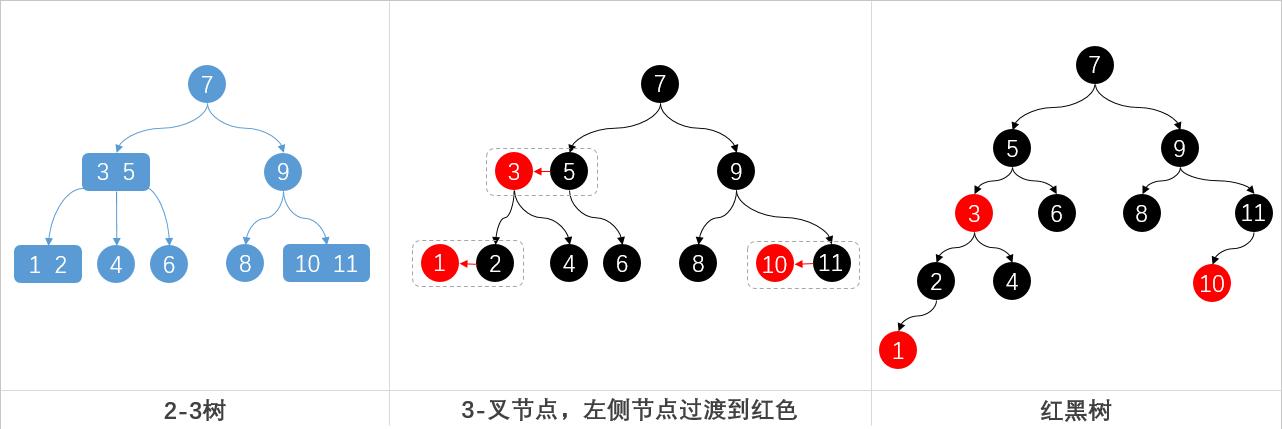 复杂2-3树转换红黑树