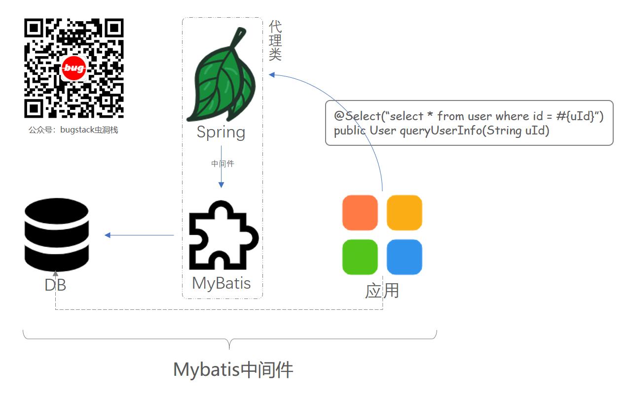 场景模拟;实现mybatis-spring中代理类生成部分