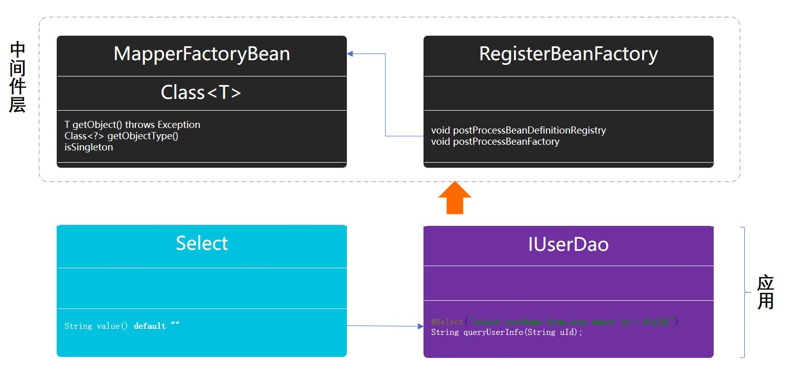 代理模式中间件模型结构