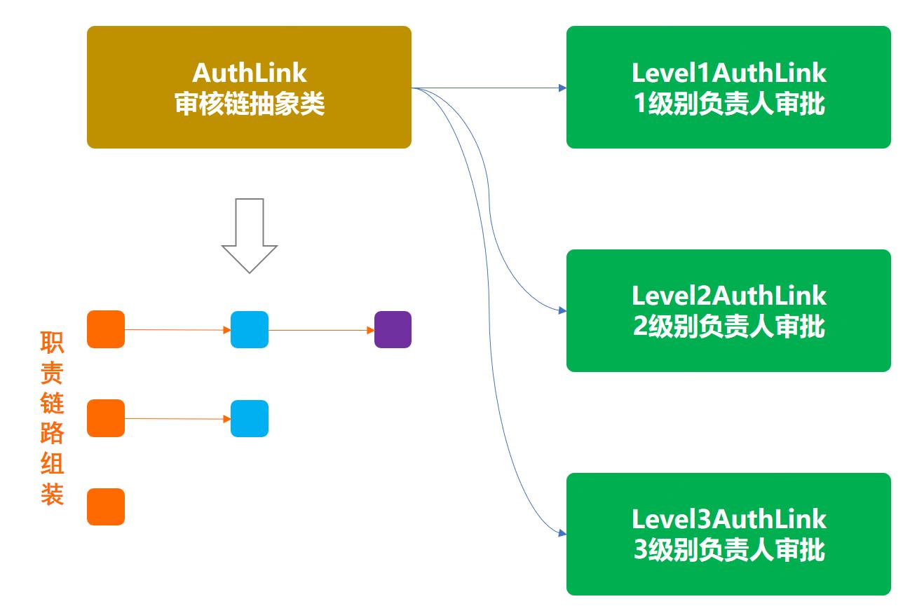 责任链模式模型结构