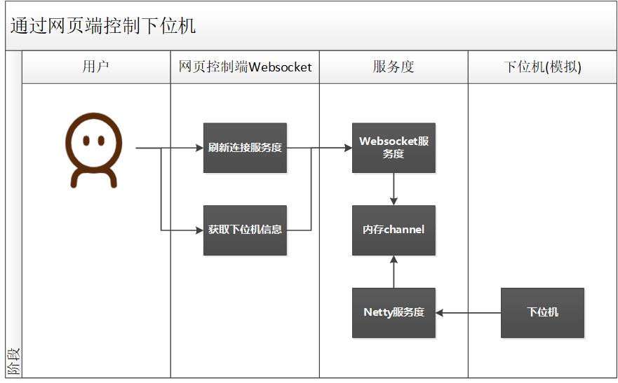 微信公众号:bugstack虫洞栈 & 执行流程