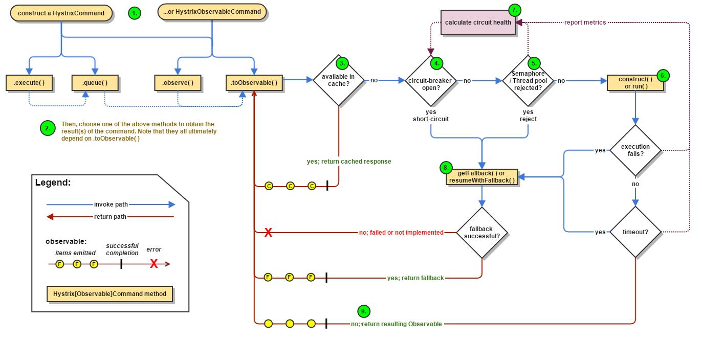微信公众号:bugstack虫洞栈 & Hystrix工作原理(官网)
