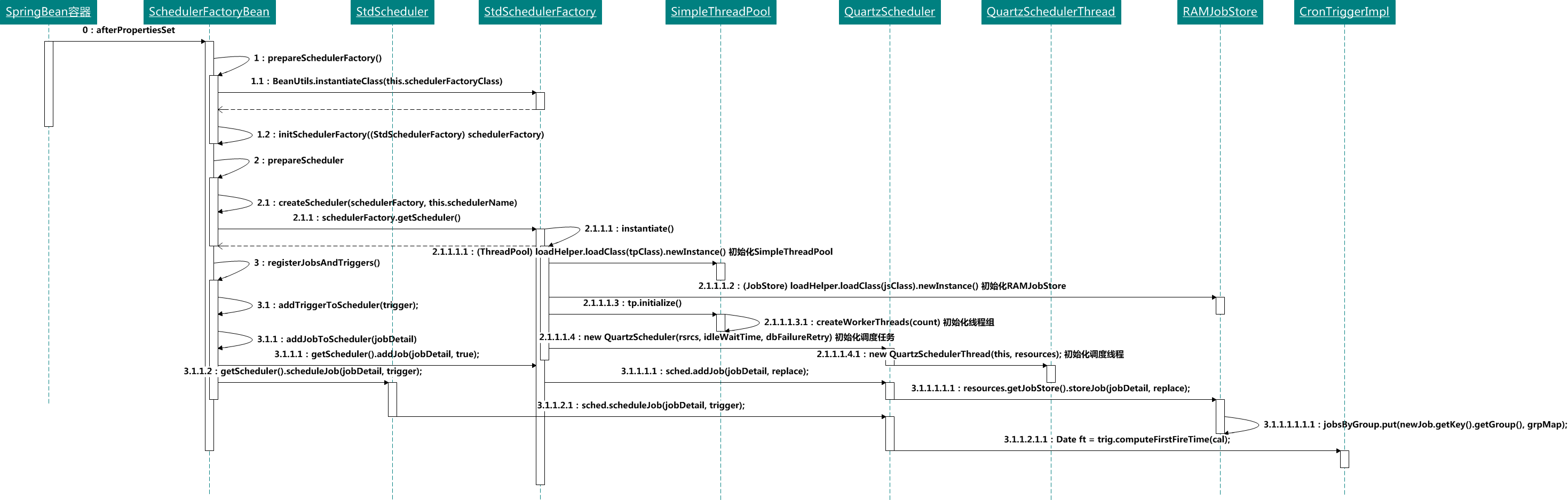 微信公众号:bugstack虫洞栈 & 调度工程初始化流程