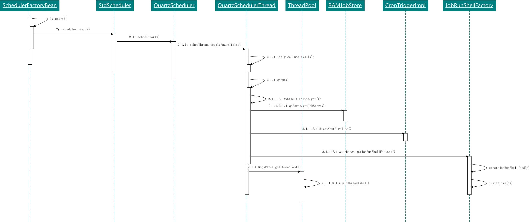 微信公众号:bugstack虫洞栈 & 调度启动流程