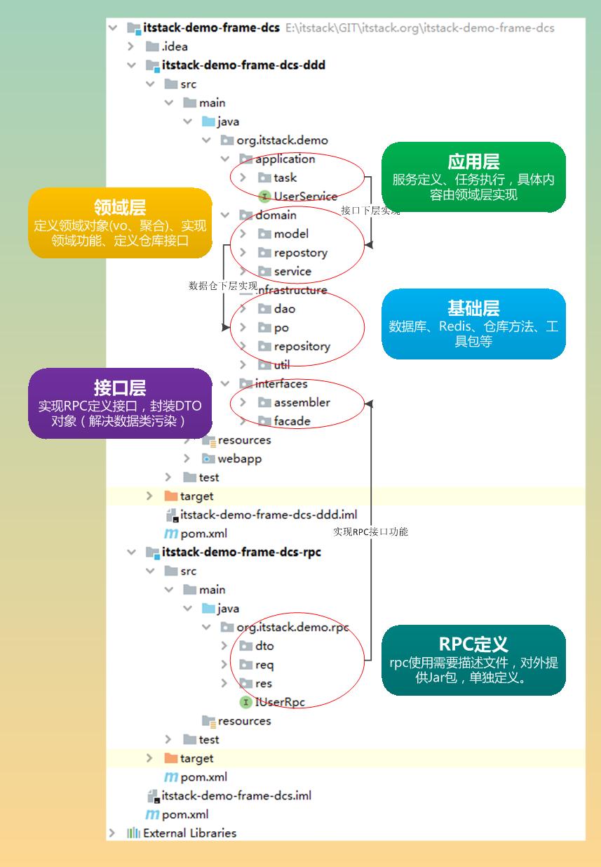 微信公众号:bugstack虫洞栈 & 分布式框架功能定义