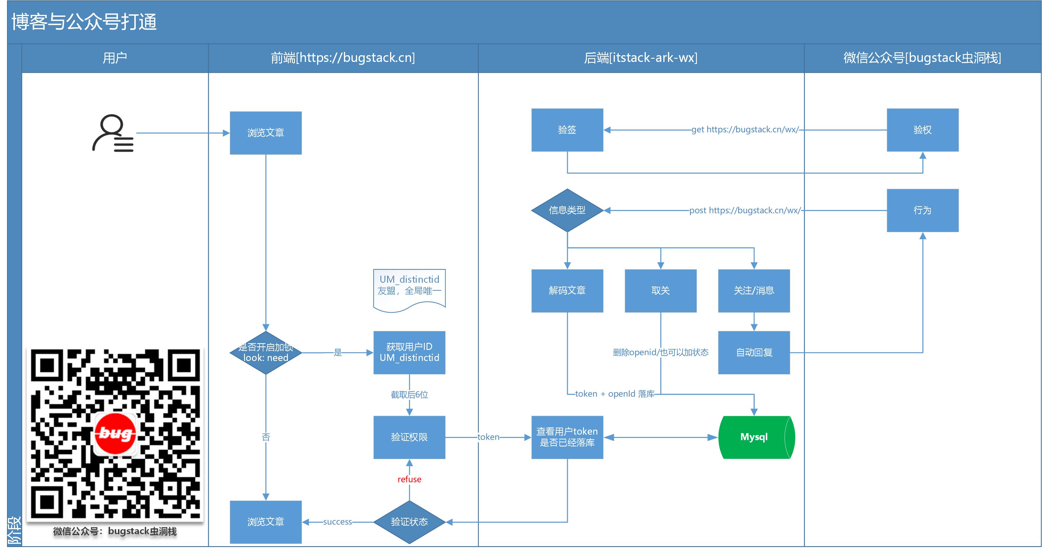 微信公众号:bugstack虫洞栈 & 流程图设计