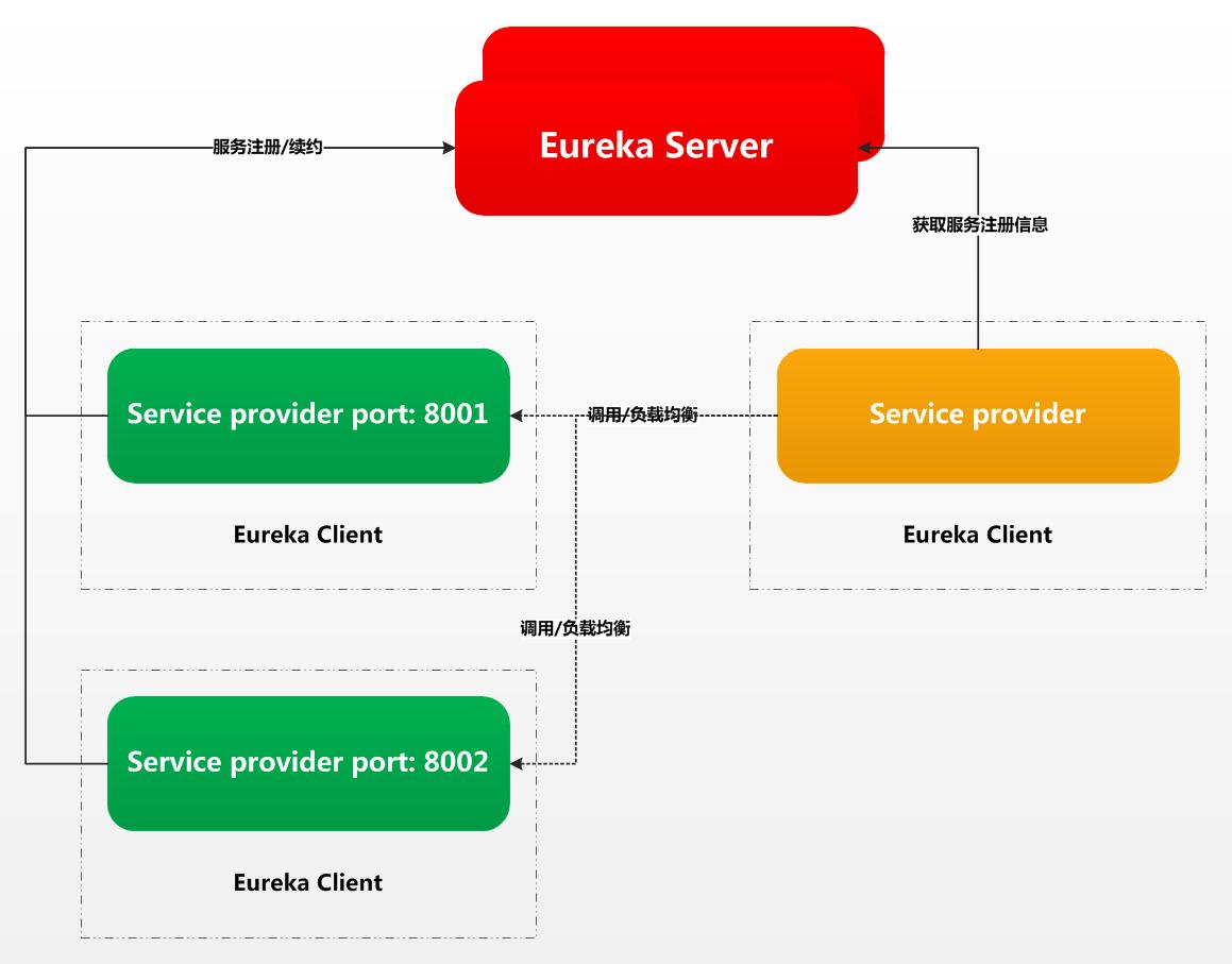 微信公众号:bugstack虫洞栈 & 服务注册与调用