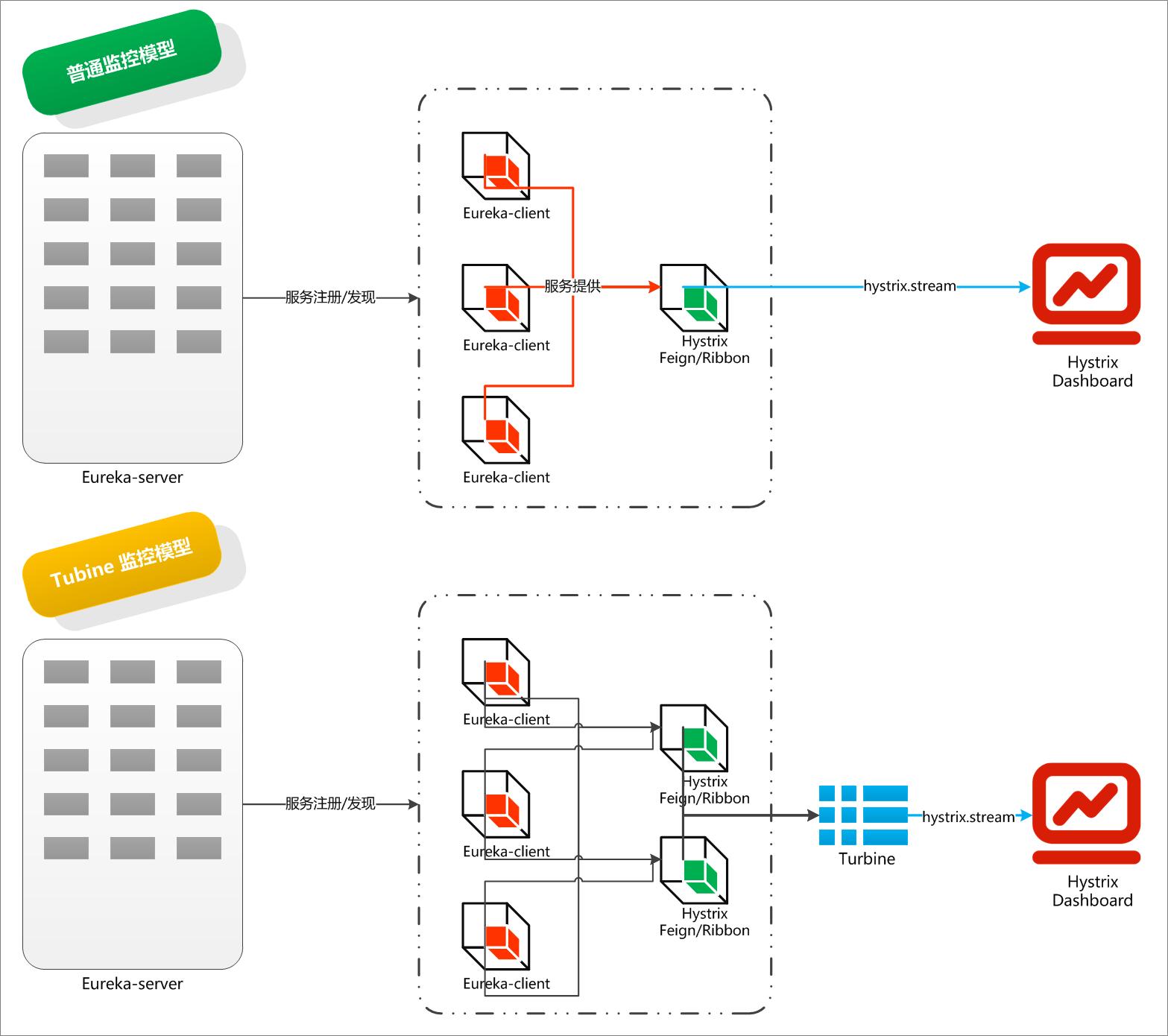 微信公众号:bugstack虫洞栈 & Turbine监控模型