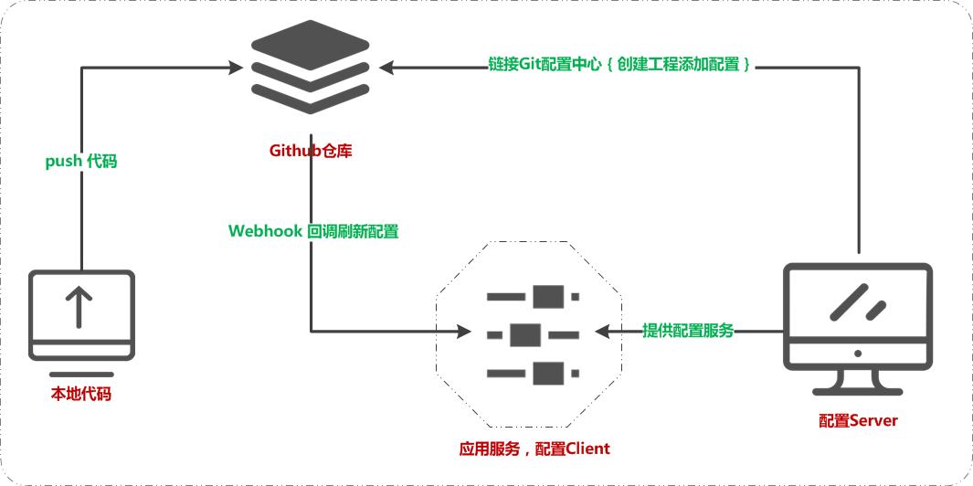 微信公众号:bugstack虫洞栈 & Git配置中心Webhooks刷新服务配置