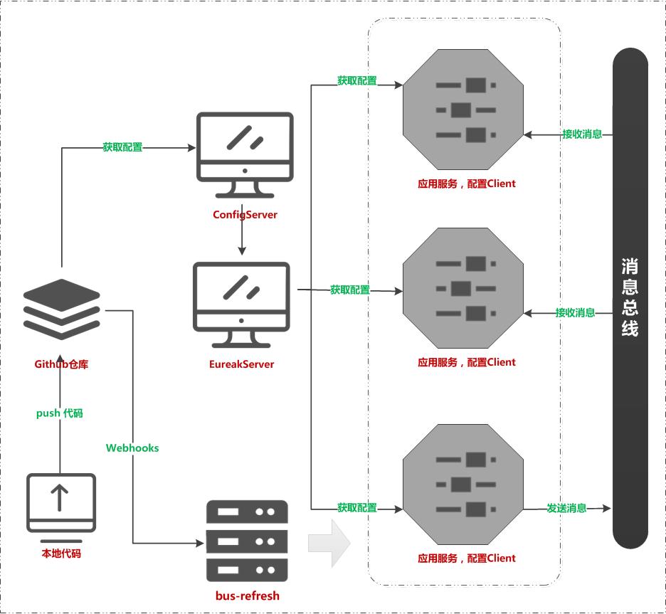 微信公众号:bugstack虫洞栈 & 消息总线配置更新